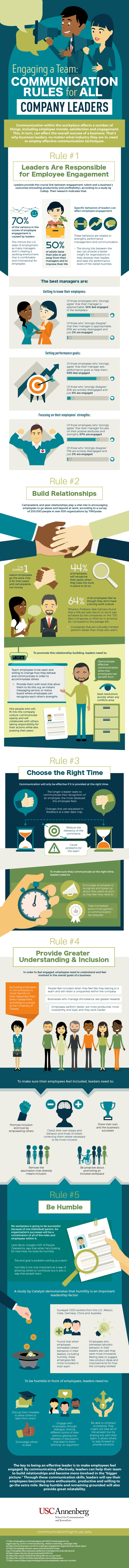 An infographic about effective communication in the workplace by the University of Southern California.